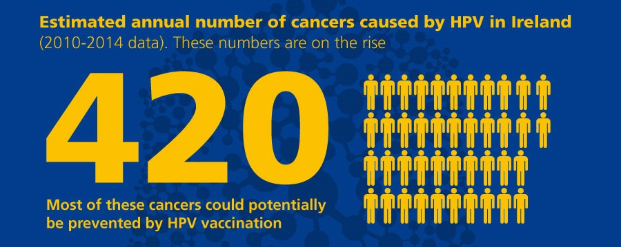Every year in Ireland, around 420 people are diagnosed with a cancer caused by HPV