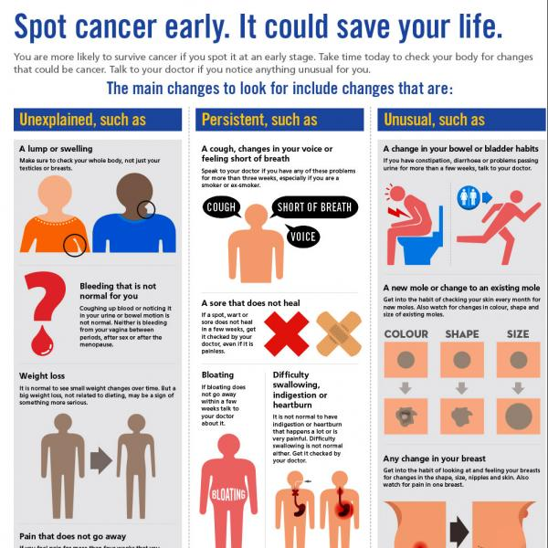 Infographic: Spot cancer early