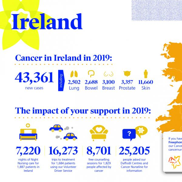 Cancer in Ireland infographic