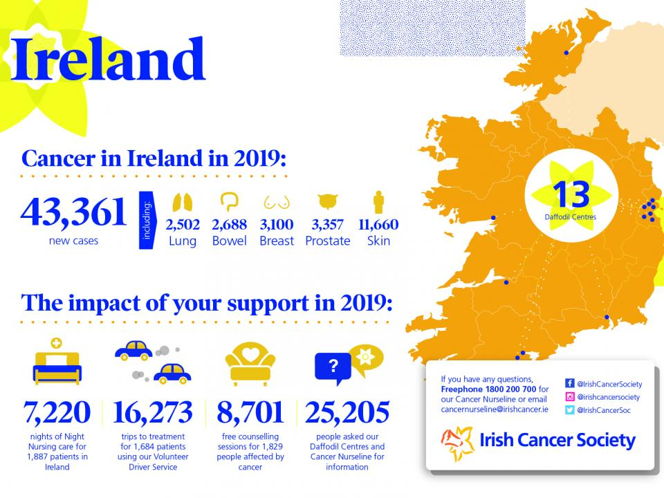 Cancer Statistics Irish Cancer Society