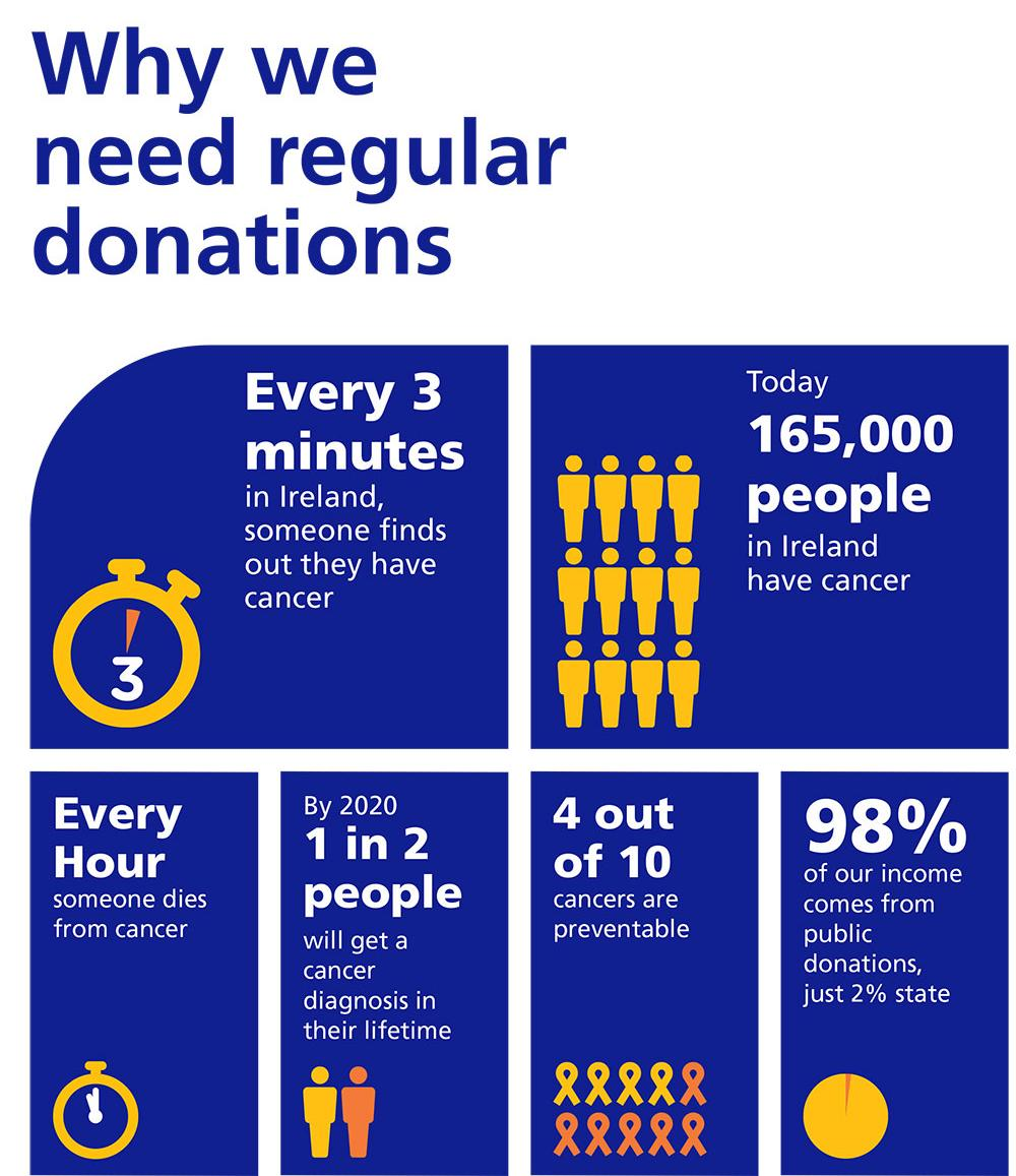 Infographic: Why monthly donations help